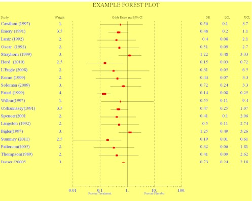 Forest Plot with Options
