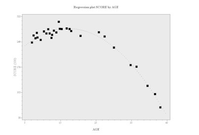 Polynomuial regression Plot